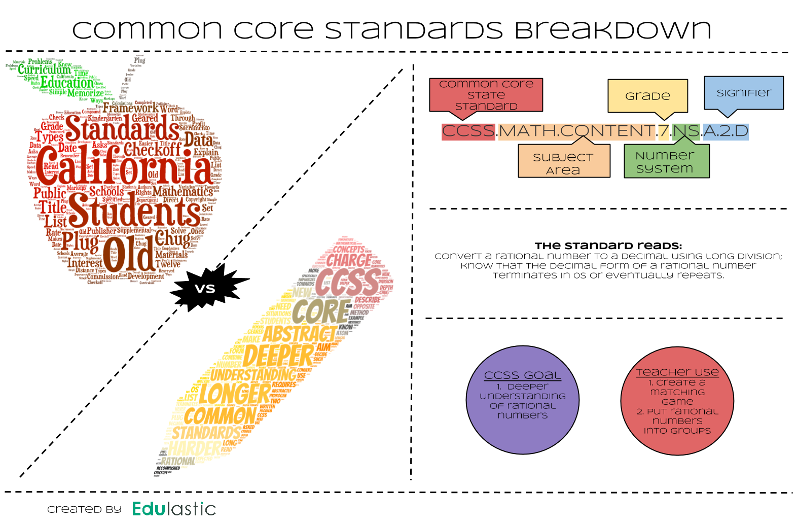 common core standards math States, districts, schools, and teachers have invested a lot of time, money, and effort implementing the common core math standards — to say nothing of parents.