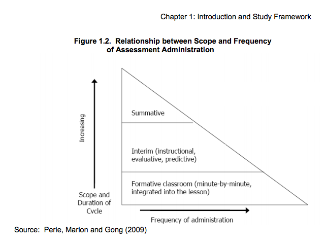 Interim Assessment: The Value for Districts, Teachers, & Students ...
