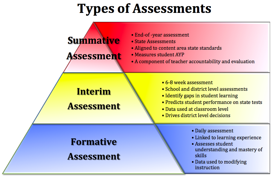 Homework as Formative Assessment Part 2 – Assessment