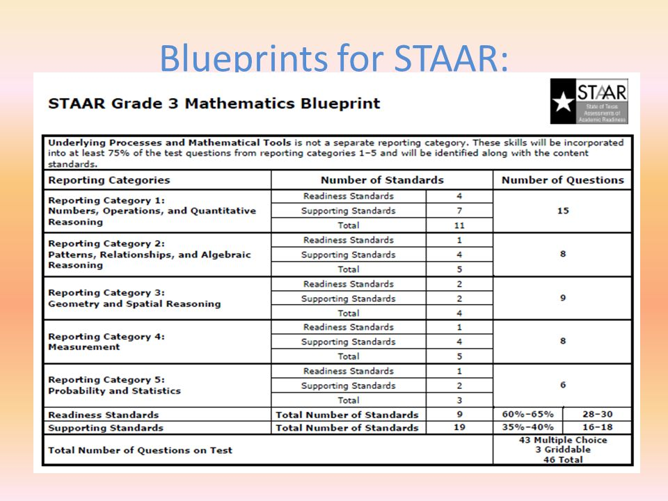 Biology Staar Test 2018 Answers Key | PSLK Best Answer Key ...