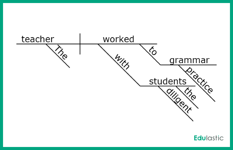 Better Grammar Through Diagramming