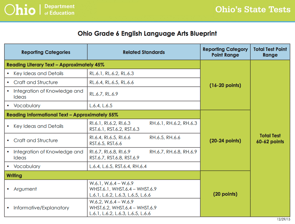 Ohio AIR Practice Test Blueprint