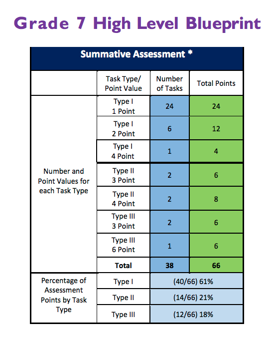 Parcc test nj free practice assessments and tips for success parcc test nj blueprint grade 7 math malvernweather Choice Image