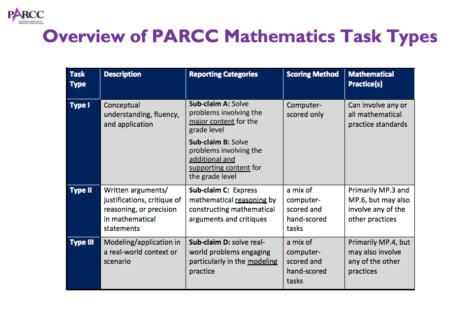 PARCC Test NJ: Free Practice Assessments and Tips for Success